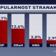 Prije nekoliko dana u Hrvatskoj je objavljen rejting stranaka, uglavnom onih koje mogu računati na potporu birača na predstojećim parlamentarnim izborima. Koliko je to zaista reprezentativni uzorak dalo bi se […]