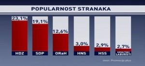HRVATSKA POLITIČKA STVARNOST
